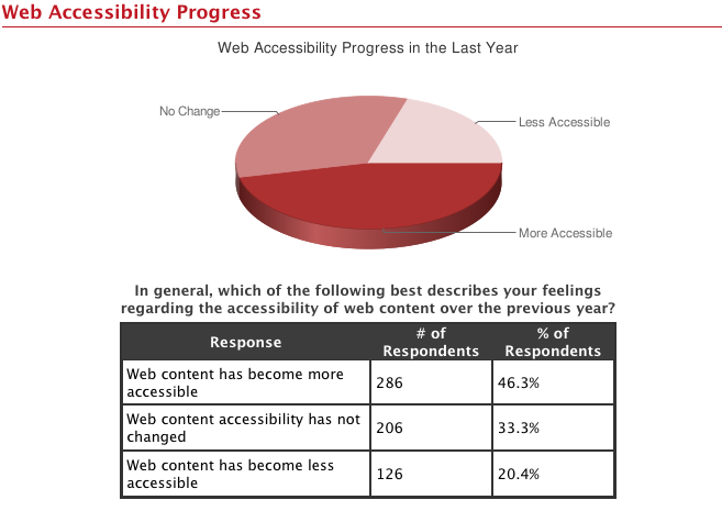46.3 percent think Web is getting more accessible