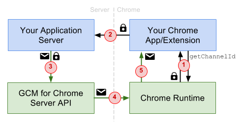 The mechanics of how push notifications work in Chrome.