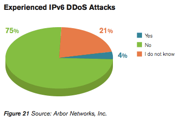 Only 4 percent of survey respondents reported seeing IPv6 DDoS attacks--but it shows the IPv6 Internet is no longer free of them.