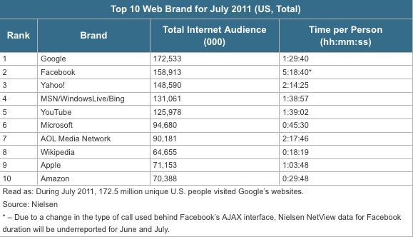 The top Web brands in July.