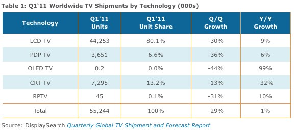 LCD shipments are up, but growth is slowing.