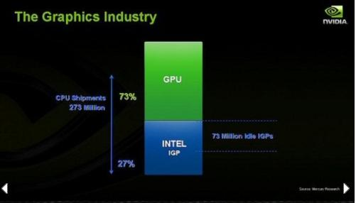 Nvidia says about 73 million Intel integrated graphics chips go unused.