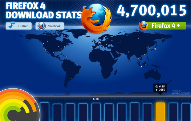 Firefox 4 managed to double IE9's download total in less than 24 hours after its release.