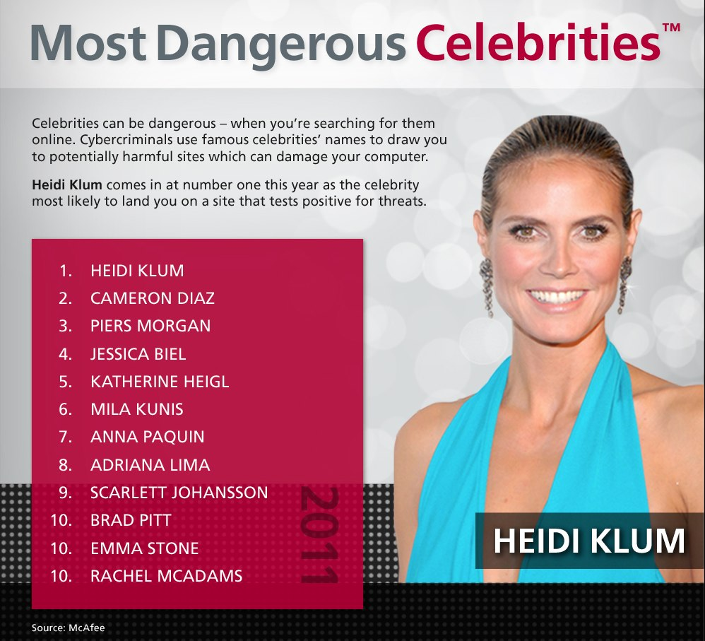 """Heidi Klum is the world's """"most dangerous"""" celebrity, according to McAfee."""