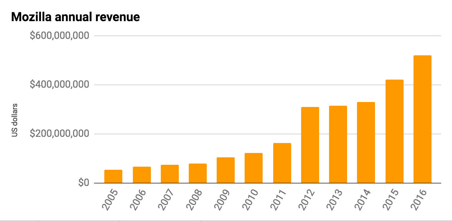 Mozilla's revenue increased 24 percent in 2016 to $520 million. Most of it came from deals with Yahoo and other search engines.