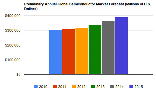 IHS forecasts meager growth for the semiconductor industry in 2011 and cautioned that an expected 2013 recovery could be hurt by global economic troubles.