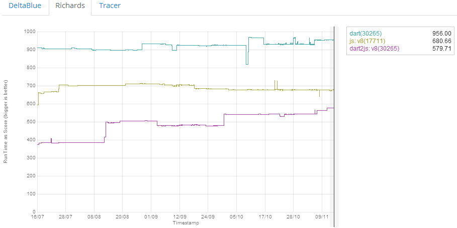 On Google's DeltaBlue benchmark, the Dart version of the speed-test software out performs the JavaScript version, but the Dart2JS version comes in third.