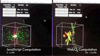 Physics calculations such as this simulation of particles attracting each other can be accelerated with WebCL. Unaided JavaScript runs the simulation at 5 or 6 frames per second compared to 87 to 105 with WebCL enabled.