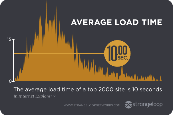 Page-load speeds for the top 2,000 retail sites in 2011 loaded on average in 10 seconds, a Strangeloop study found. The median speed was 8.4 seconds.