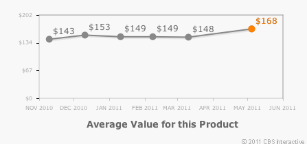 Gazelle shows you the changing market value of your used gadget over time.