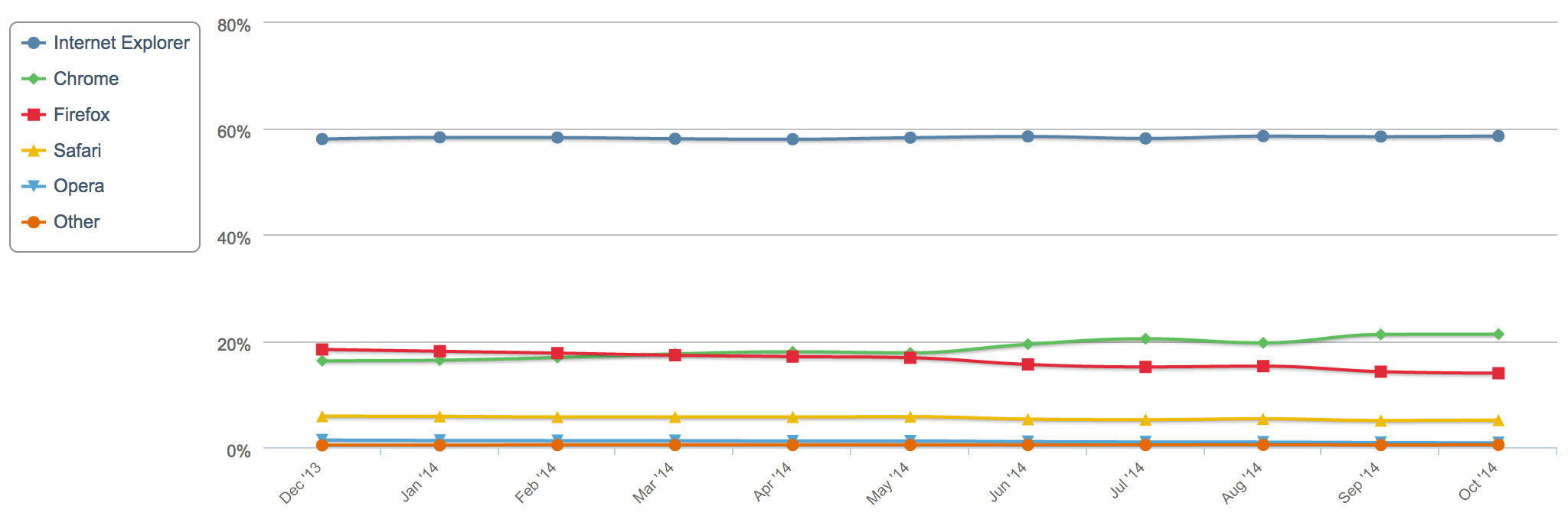 NetApplications' measurements of global browser users shows Chrome surpassing Firefox for personal computer users.