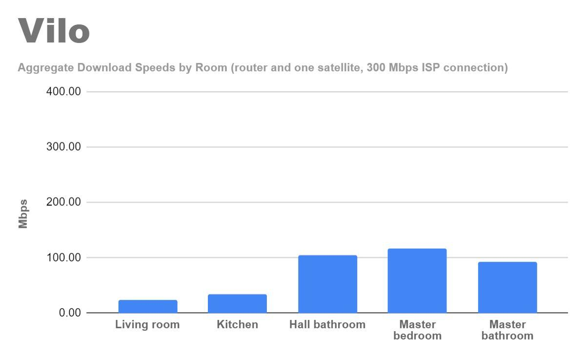 vilo-mesh-router-back-to-front-test