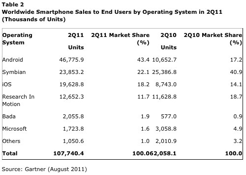 Android reigns supreme in the smartphone space.