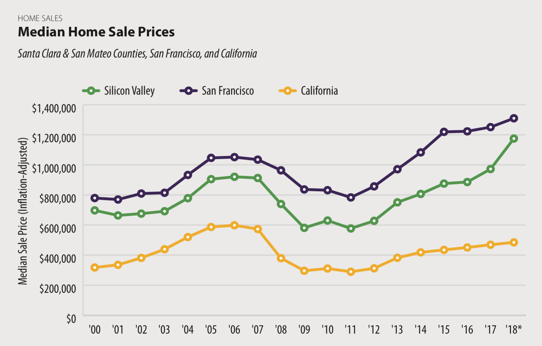 Silicon Valley home prices surged 21 percent from 2017 to 2018.