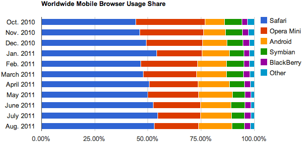Apple leads the browser market when it comes to real-world usage on mobile devices.