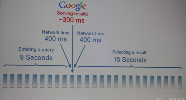 Google thinks search takes too long. Enter Google Instant, a gamble on search behavior that could pay off in a big way.