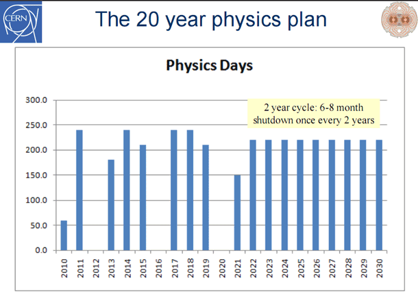 Speaking at a Paris physics conference, Steve Myers, CERN's director for accelerators and technology, presented this roadmap for LHC operation and shutdowns for the coming years.