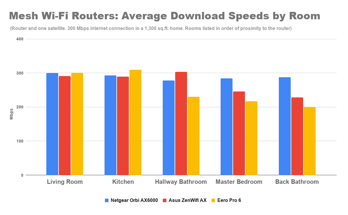 mesh-wi-fi-routers-average-download-speeds-by-room-4.png