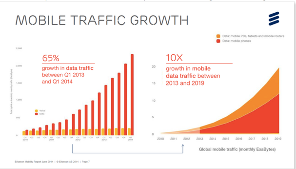 ericsson-mobile-traffic-growth.png