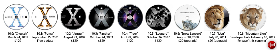 A brief history of Mac OS X releases.