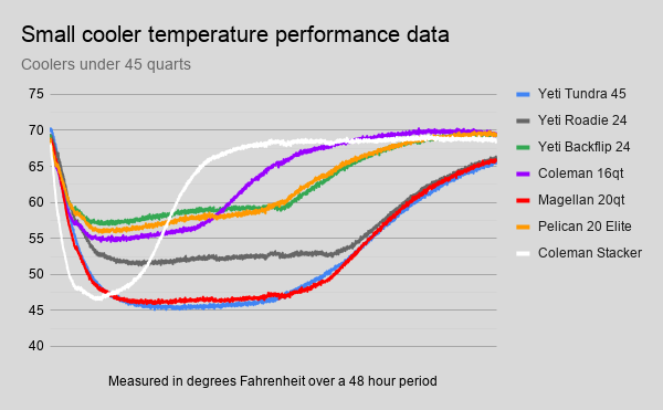 small-cooler-temperature-performance-data.png