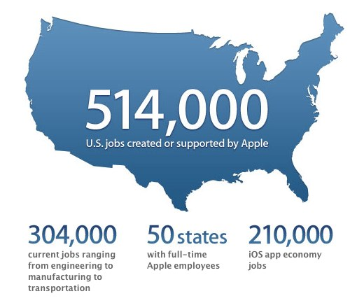 Apple shows how its jobs impact breaks down.