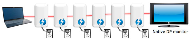 Thunderbolt lets devices be daisy-chained, as long as each link has dual Thunderbolt ports, and a DisplayPort monitor can be tacked onto the end of the chain.