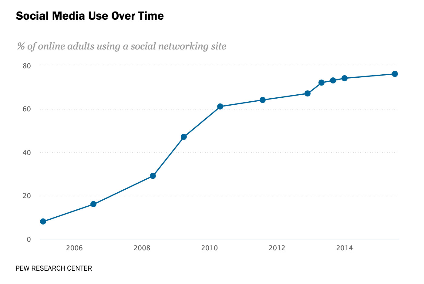 Usage of social networks in the US has surged.