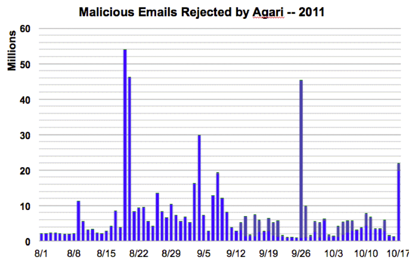 This bar chart shows how many suspicious e-mails Agari blocked since early August.
