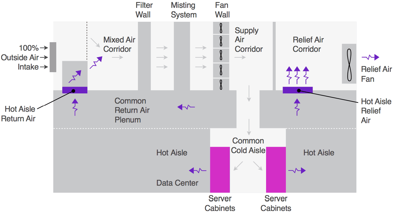 Wondering how Facebook cuts its power bills by cooling its data centers with outside air? The company details its practices in a 71-page document.