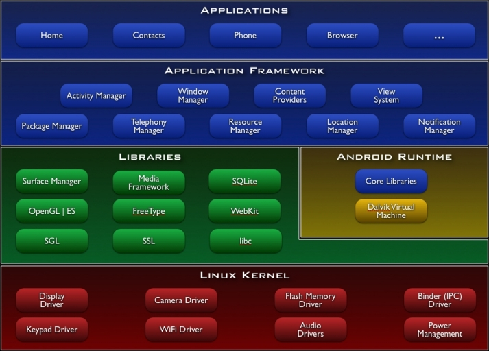 Oracle and Google's dispute will likely center on the Dalvik virtual machine (lower right), a key part of the Android mobile OS.