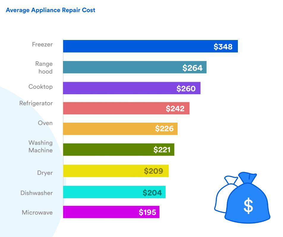 puls-appliance-brand-reliability-survey-2019-average-repair-cost