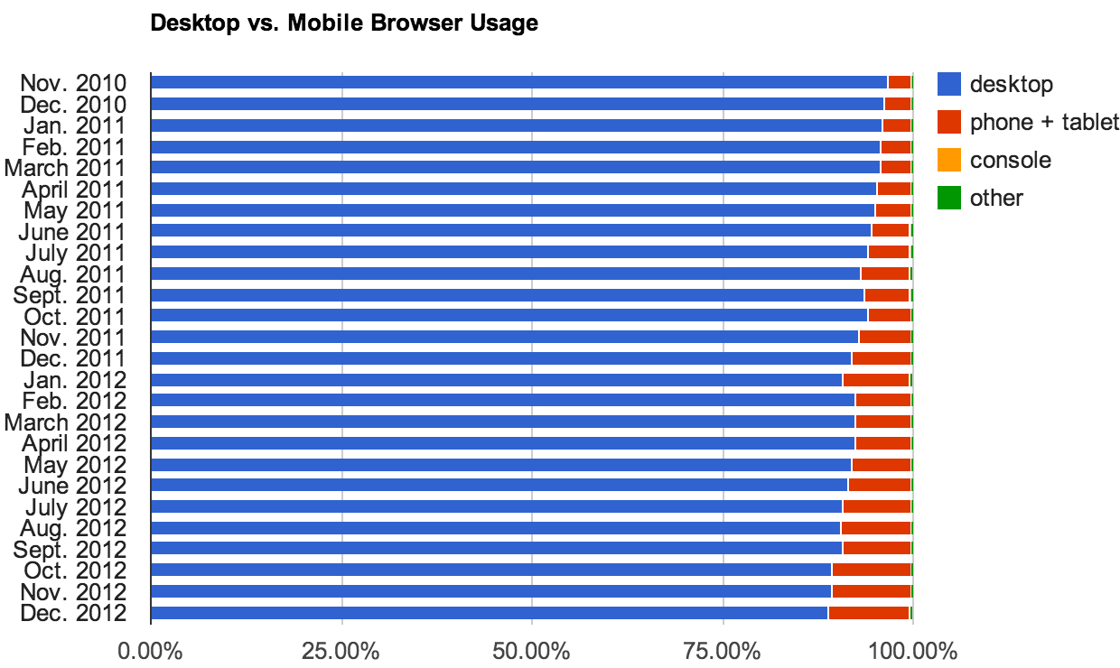 Tablets and smartphones account for a steadily increasing fraction of browser usage.