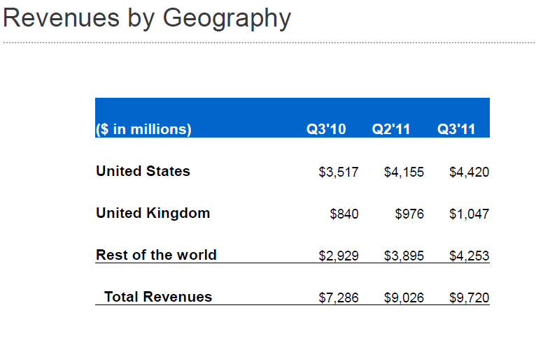 Google revenues by geography, Q3 2011