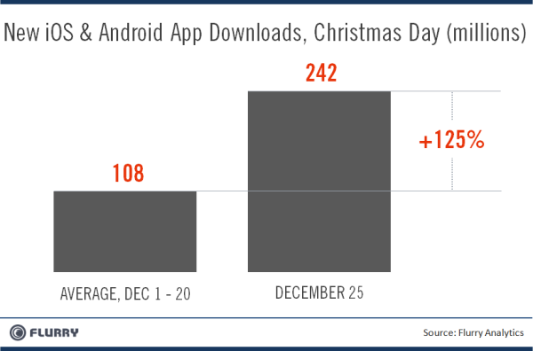 New iOS and Android app downloads during December.