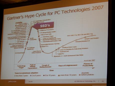 Gartner's Hype Cycle for PC Technologies shows SSD hype peaking in June 2007