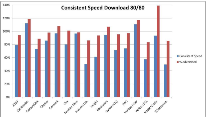 fcc-speed-consistency-chart.png