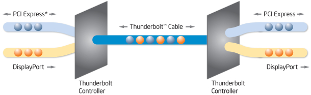 Diagram mapping data throughput on Intel's new Thunderbolt data connection standard.