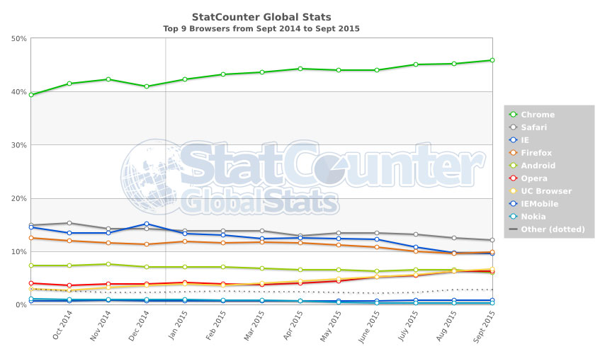 Firefox's share of global browser usage is steadily slipping while Google Chrome increases.