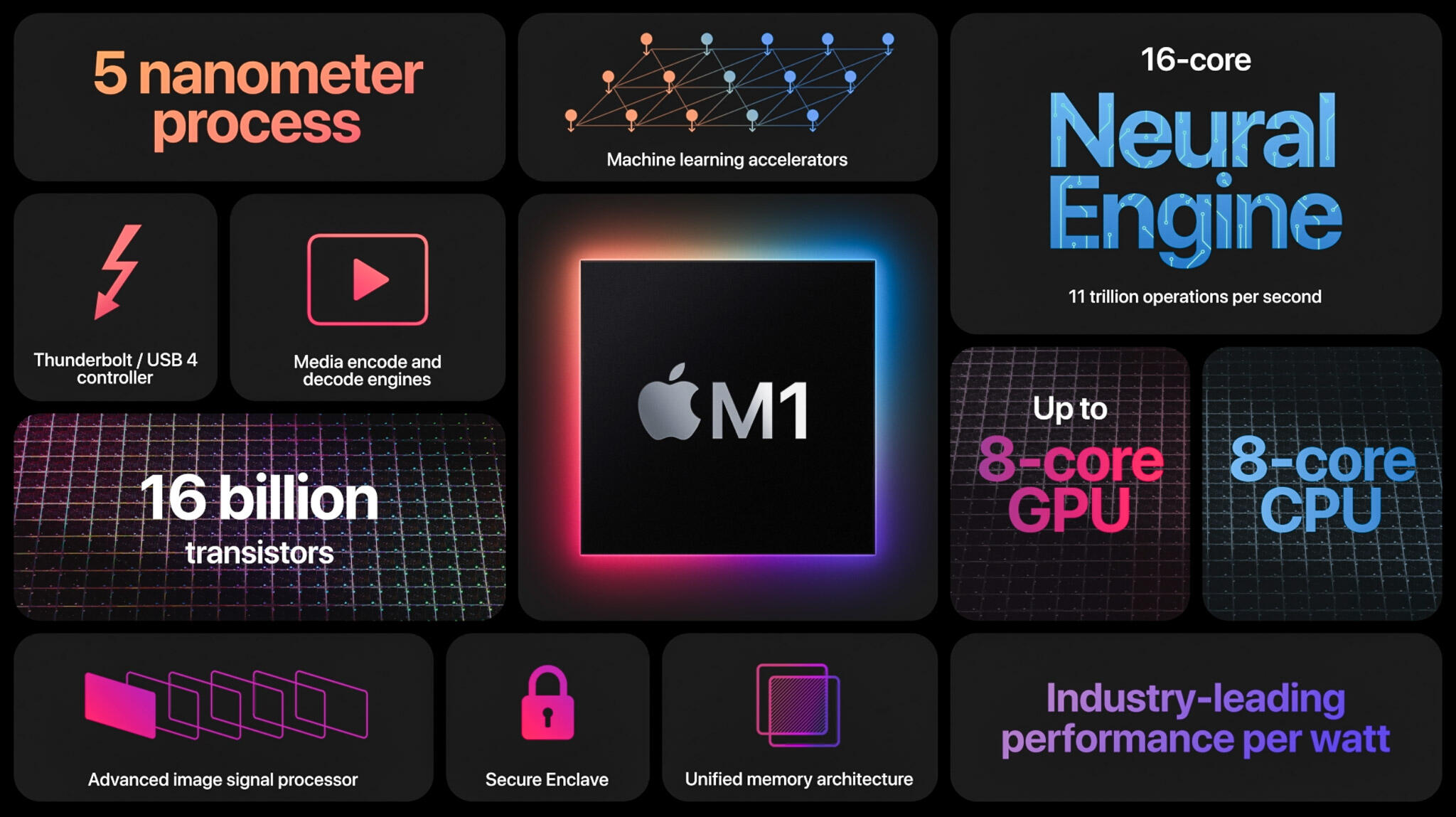 Apple boasts its M1 processor has the best performance per watt of power consumed, a key factor for long battery life.