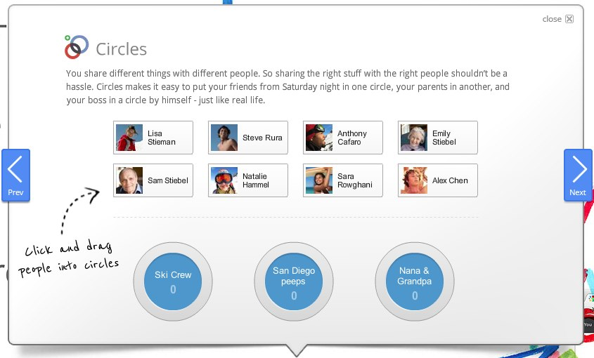Google+ features a Circles option to place different friends in unique groups.