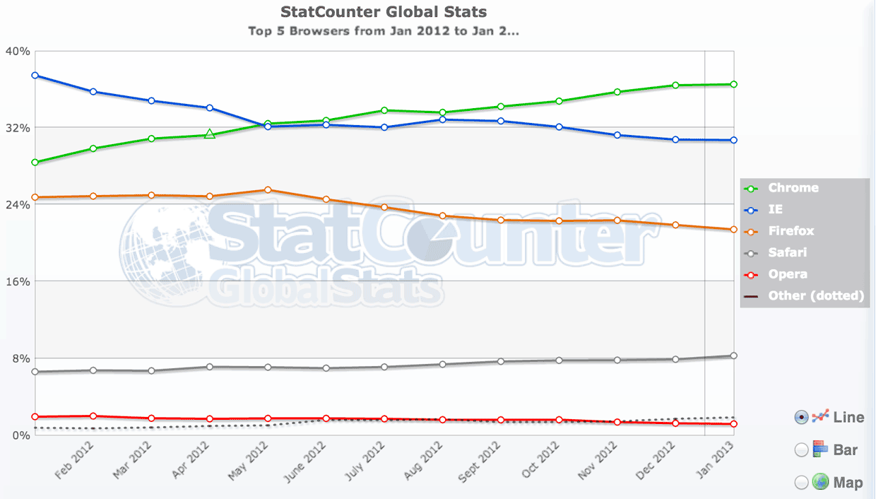StatCounter, which uses different methodology for tallying browser usage, shows Chrome as the top worldwide browser for January 2013.