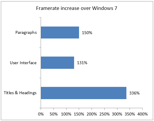 Text frame rate increases over Windows 7.