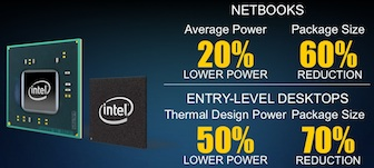 Intel has integrated the graphics function onto the CPU, resulting in lower overall power consumption