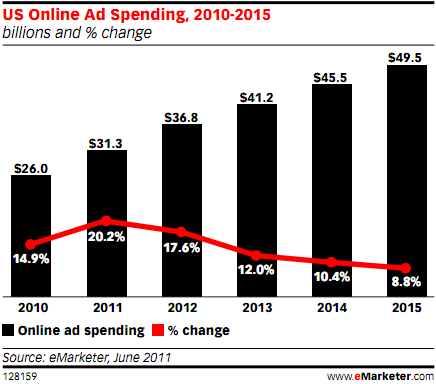 Online ad spending is growing--but Yahoo is having trouble tapping into that growth.