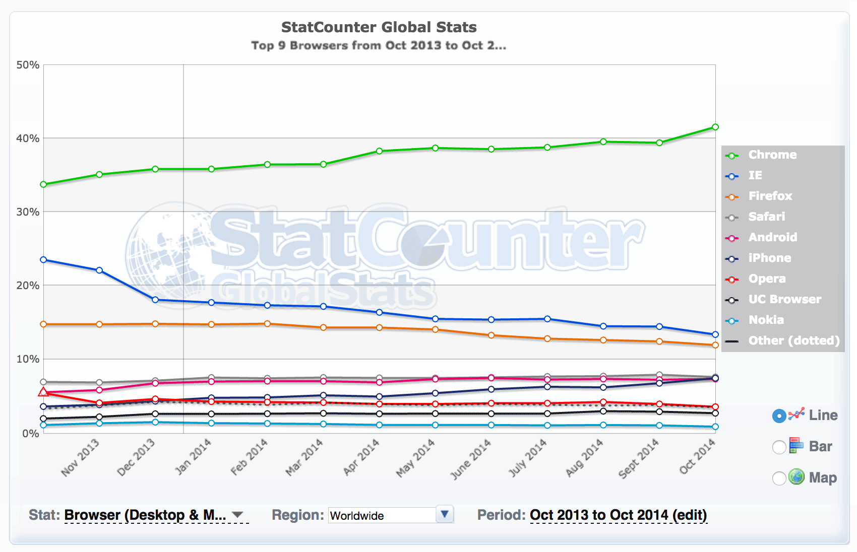 StatCounter, which measures page views globally across a network of Web sites, puts Chrome in first place in browser usage.