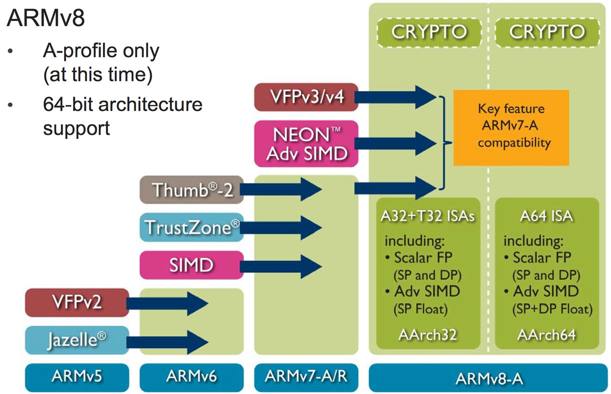 The ARMv8 architecture used in the Apple A7 chip brings several improvements in addition to a 64-bit design, including more registers to store data, better double-precision math, and built-in cryptography features.