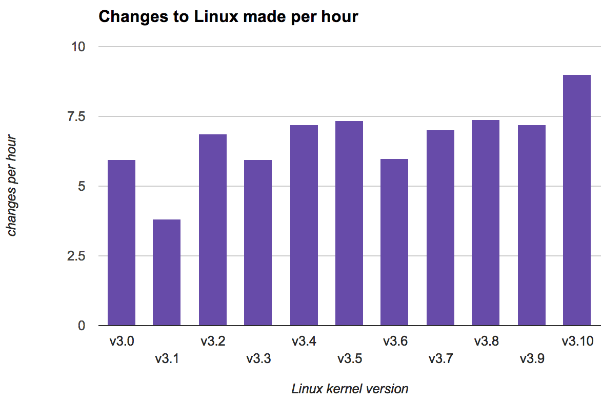 With each passing hour, an average of 9 updates were applied to version 3.10 of the Linux kernel.