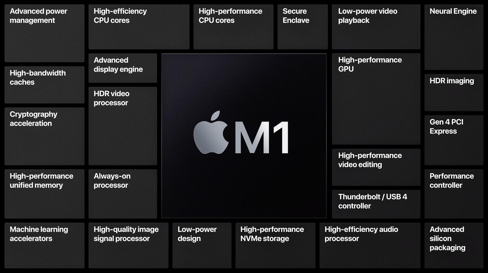 Apple's M1 chip has a variety of abilities besides ordinary processing.