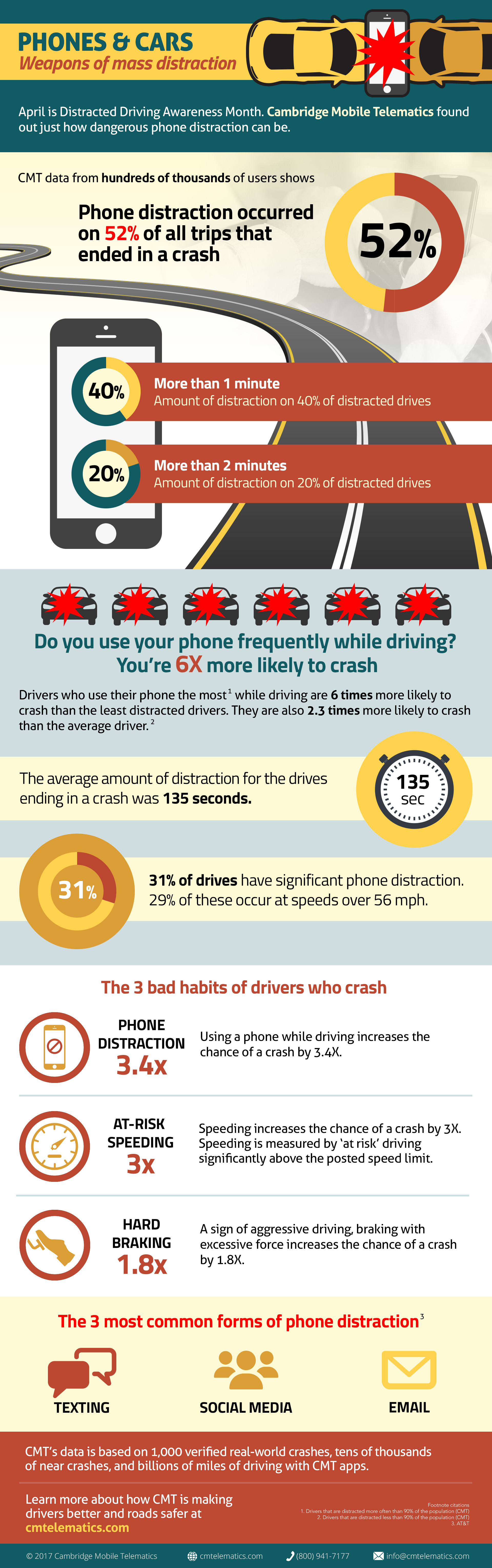 CMT Distracted Driving Study